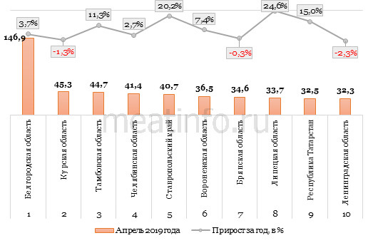 Рейтинг регионов РФ в производстве мяса по итогам апреля 2019 года